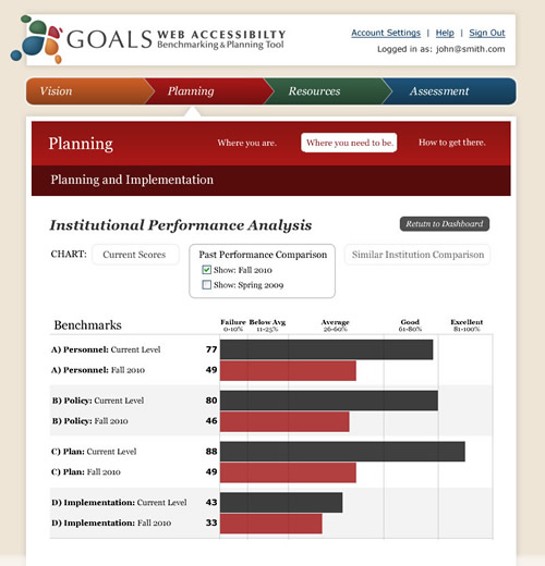 Screenshot of the GOALS Benchmarking and Planning Tool with link to larger version